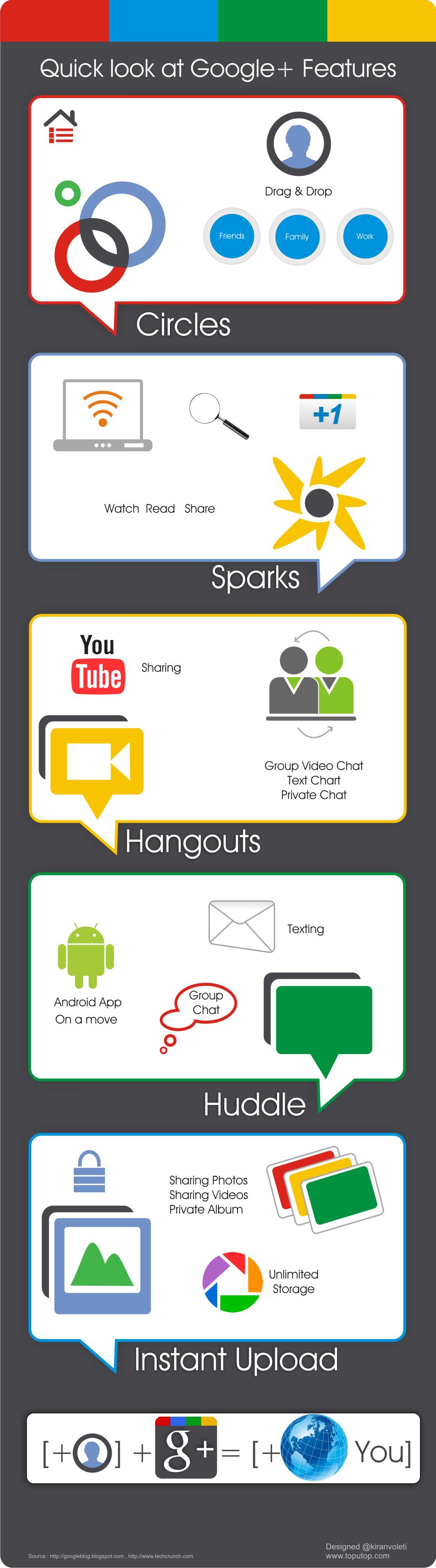 Google+ Basics