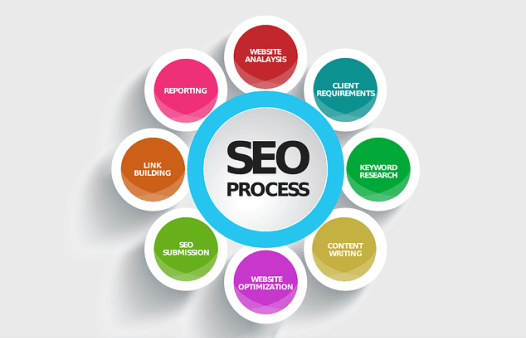How To Hire An SEO?