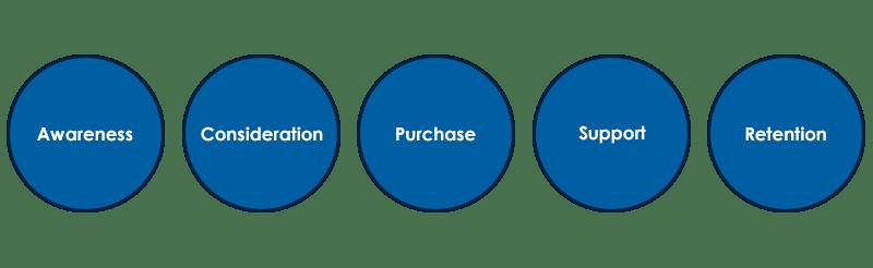 Customer Life Cycle Market