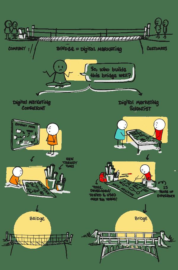 Digital Marketing Scientist